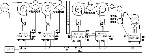 一、系统方案介绍 该系统为卧式直进式拉丝机,放线采用被动放线;调试时系统在#1~#6电机之间完成5级模具的压缩拉伸。由#6线盘输出的成品经过张力架收于收线盘上,收线盘的转速由#7电机控制。 #1~#7变频器均采用速度控制,系统最高线速度为15m/s,拉伸部分对应的运行频率为80Hz左右 其中#6变频器的设定频率由PLC给定,该设定频率决定了当前工作的线速度,系统工作时PLC通过485通信的方式更改P0.