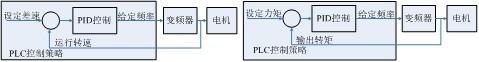 在江苏某污水处理厂离心机上的应用