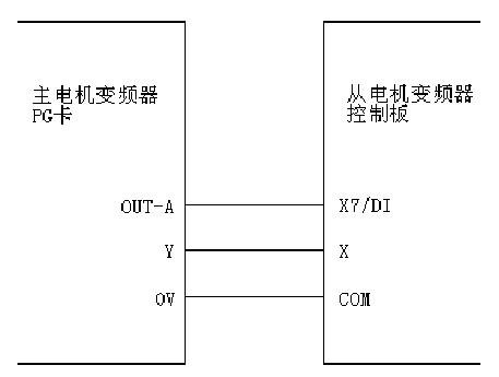 请根据编码器的铭牌设置编码器每转脉冲数pd