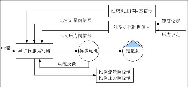 VY-IS 异步伺服驱动器(新机配套)